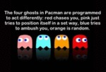 The Four Ghosts In Pacman Are Programmed To...