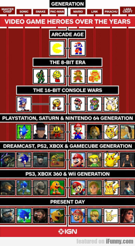 Video Game Heroes Over The Years