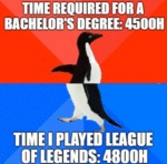 Time Required For A Bachelor's Degree - 4500h...