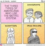The Three Types Of Americans Who Use The Metric...