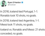 In 2016, Iceland Tied Portugal, 1 - 1. Ronaldo...
