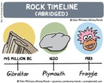 Rock Timeline (abridged)