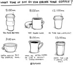What Time Of The Day Do You Drink Your Coffee?