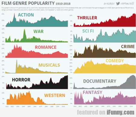Film genre popularity - 1910 - 2018