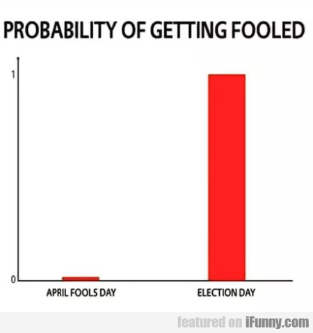 Probability Of Getting Fooled - April Fools Day
