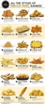 All The Style Of French Fries Ranked